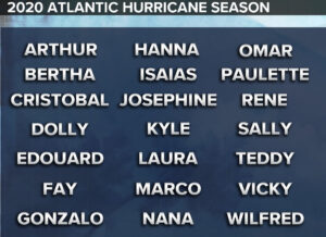 2020 Atlantic Hurricane Names
