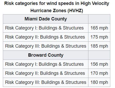 Hurricane Zones For Miami-Dade, Broward and Palm Beach County